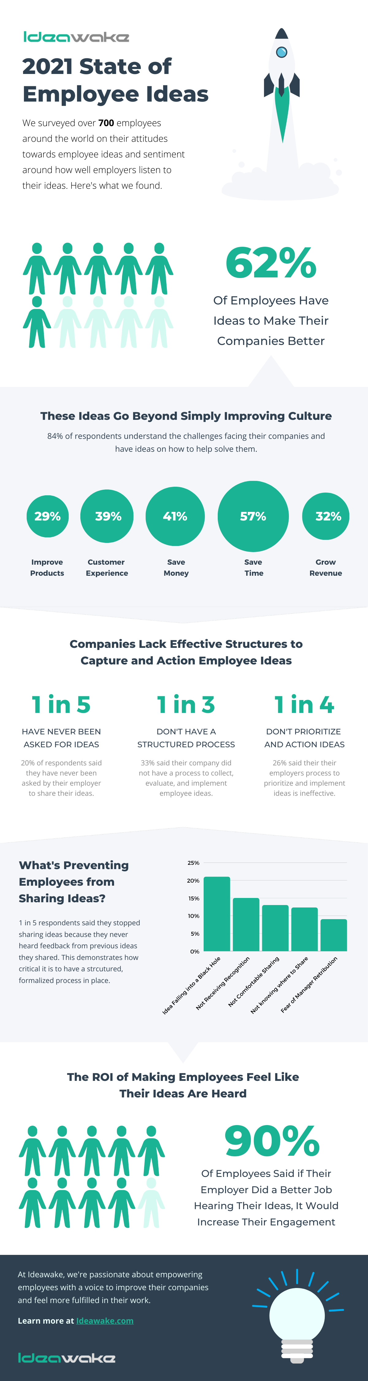 Infographic - The State of Employee Ideas